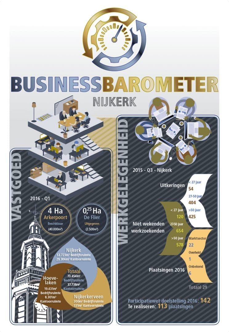 Business Barometer Nijkerk